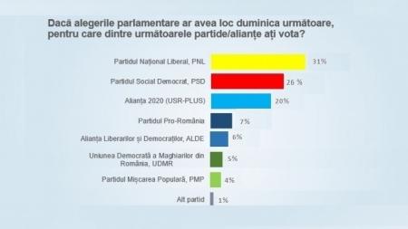 58% dintre români consideră că fosta coaliție PSD-ALDE trebuie să plece de la guvernare