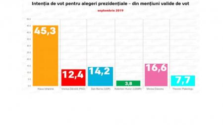 Surprize în cursa prezidențială: Mircea Diaconu pe locul 2, PSD iese de pe podium!